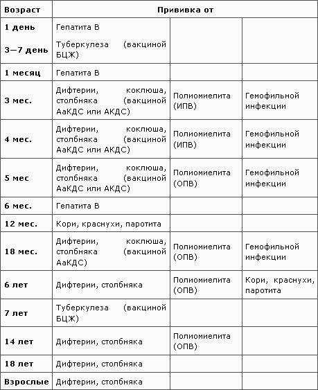 Календарь прививок в Украине